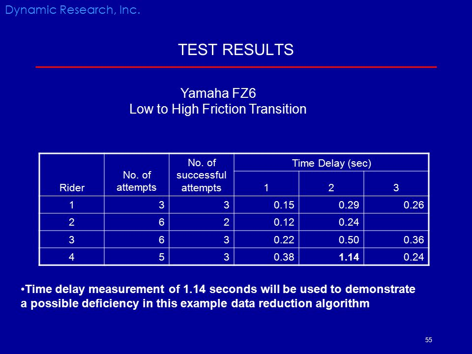 TEST RESULTS Yamaha FZ6 Low to High Friction Transition