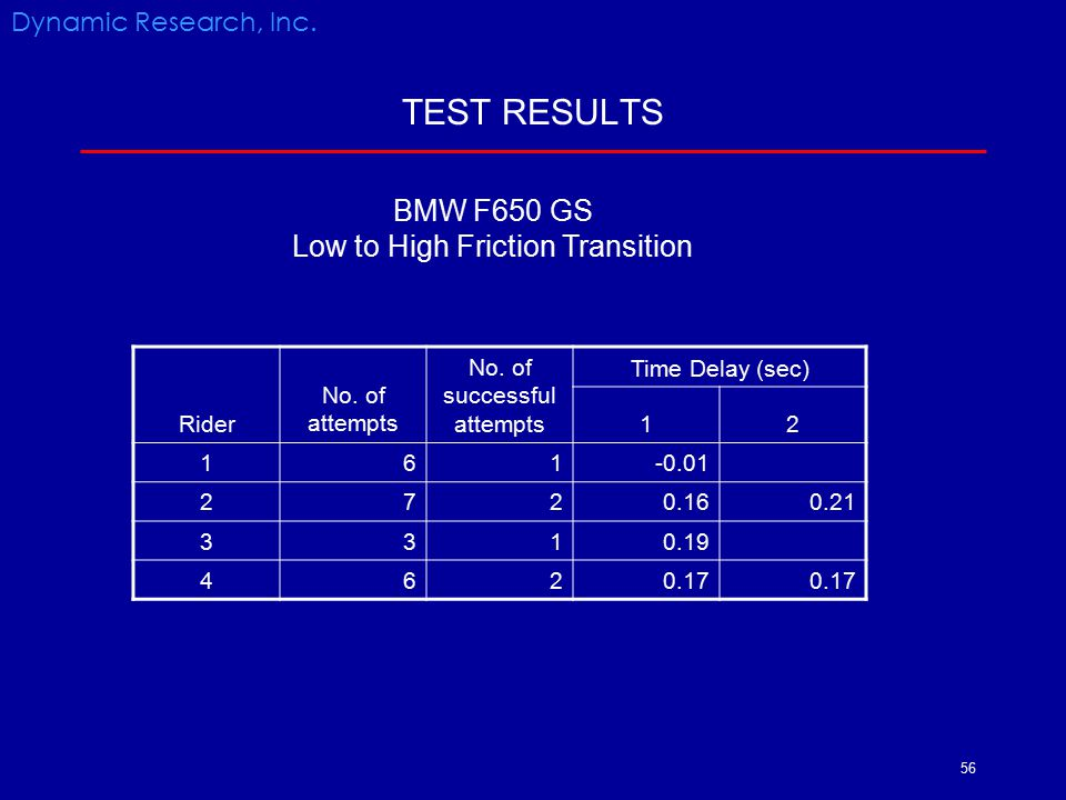 TEST RESULTS BMW F650 GS Low to High Friction Transition
