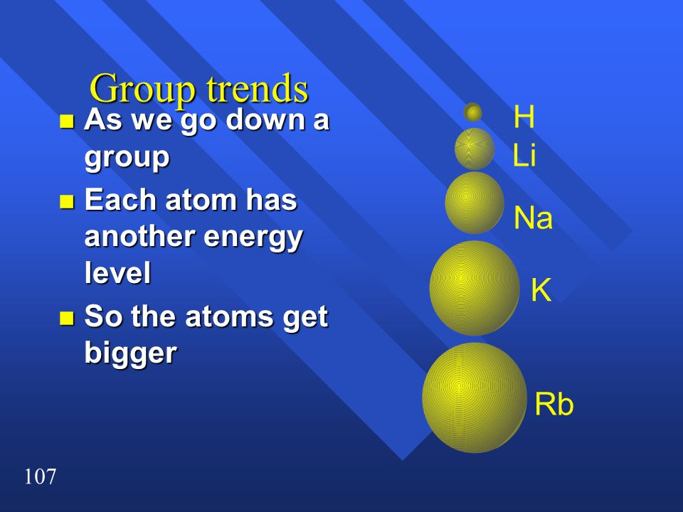 Group trends H Li Na K Rb As we go down a group