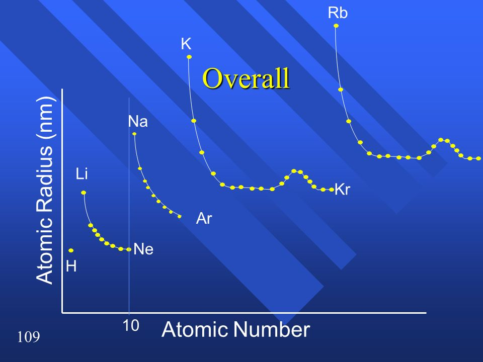 Rb K Overall Na Li Atomic Radius (nm) Kr Ar Ne H 10 Atomic Number