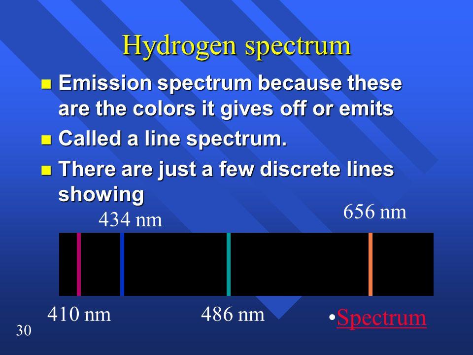 Hydrogen spectrum Spectrum