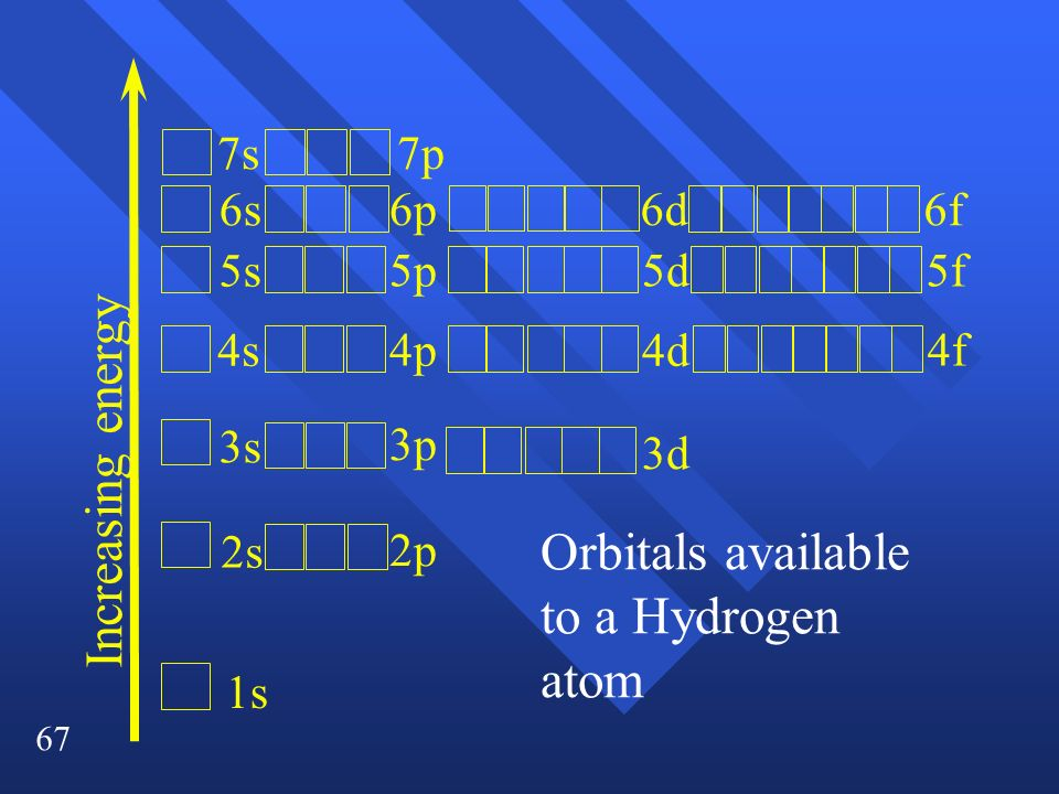 Orbitals available to a Hydrogen atom