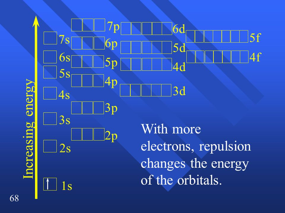 With more electrons, repulsion changes the energy of the orbitals.