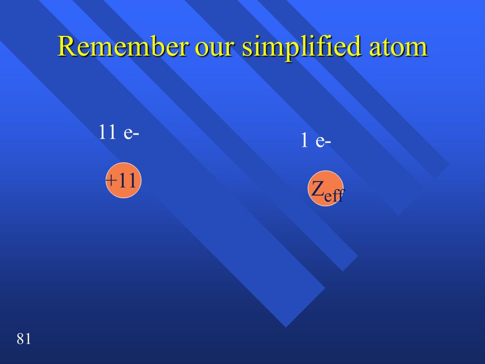 Remember our simplified atom