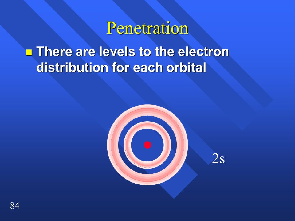 Penetration There are levels to the electron distribution for each orbital 2s