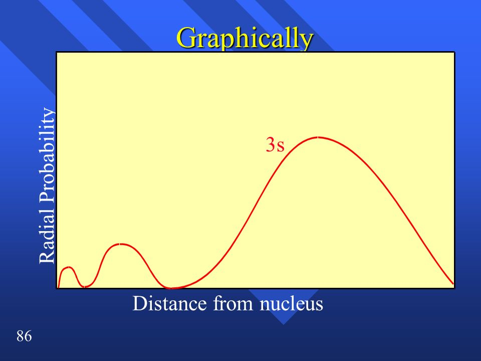 Graphically 3s Radial Probability Distance from nucleus
