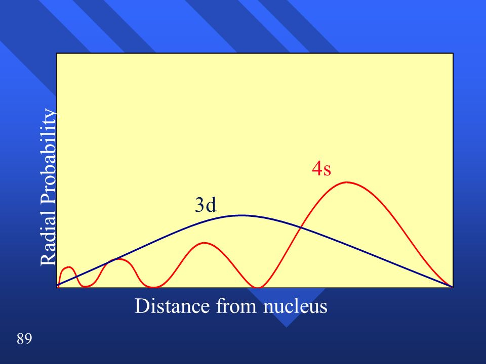 4s Radial Probability 3d Distance from nucleus