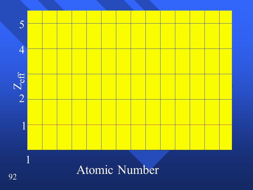 5 4 Zeff 2 1 1 Atomic Number
