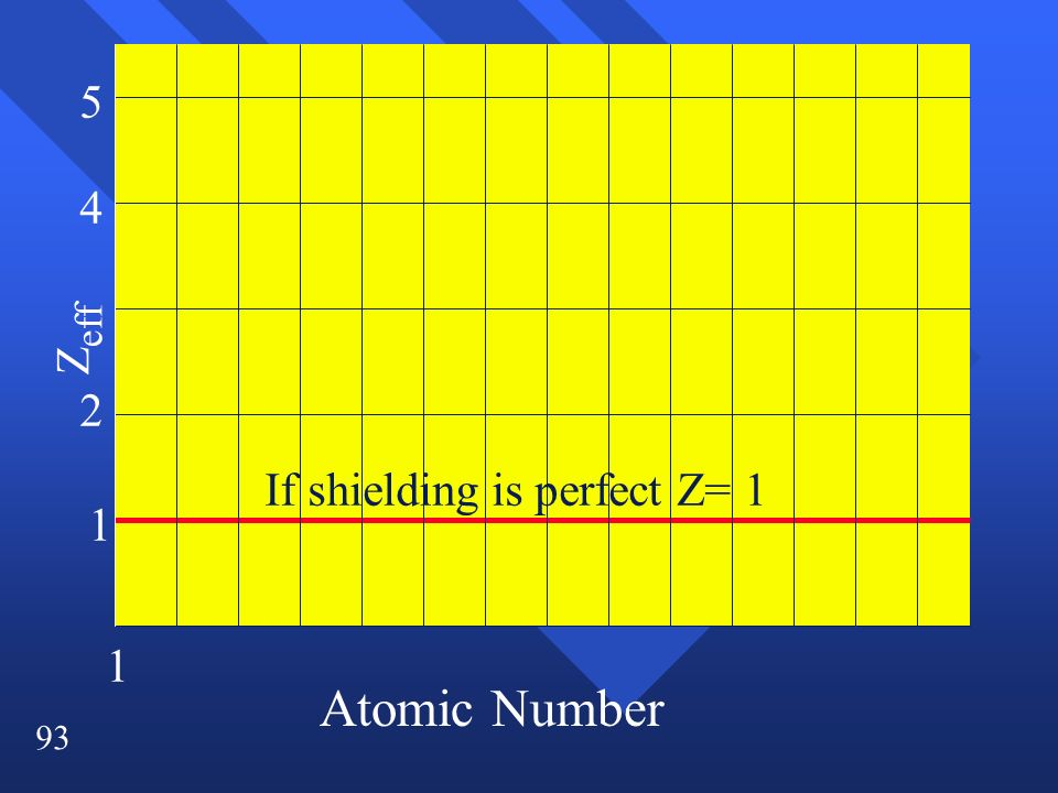 5 4 Zeff 2 If shielding is perfect Z= 1 1 1 Atomic Number
