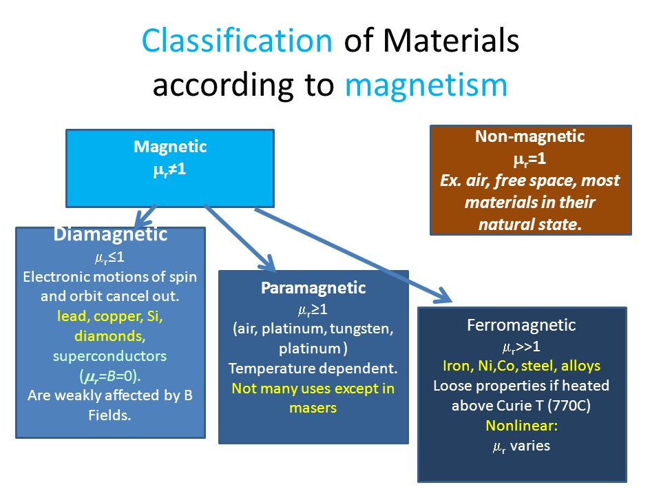 Classification of Materials according to magnetism
