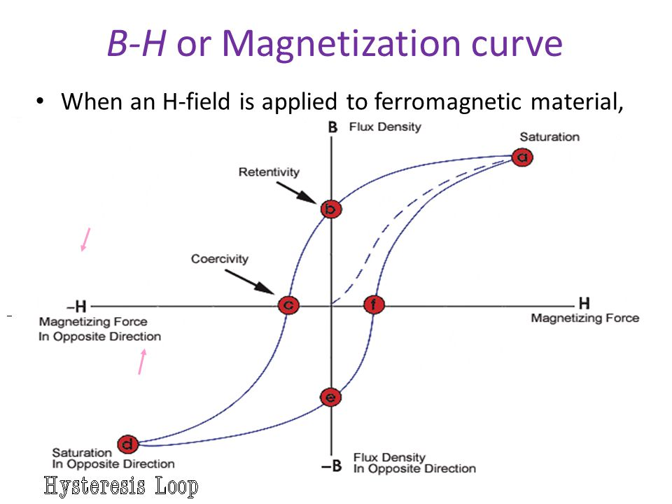 B-H or Magnetization curve