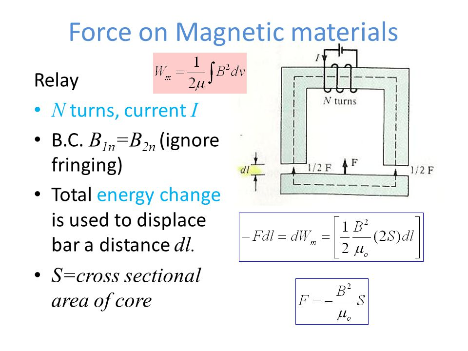 Force on Magnetic materials