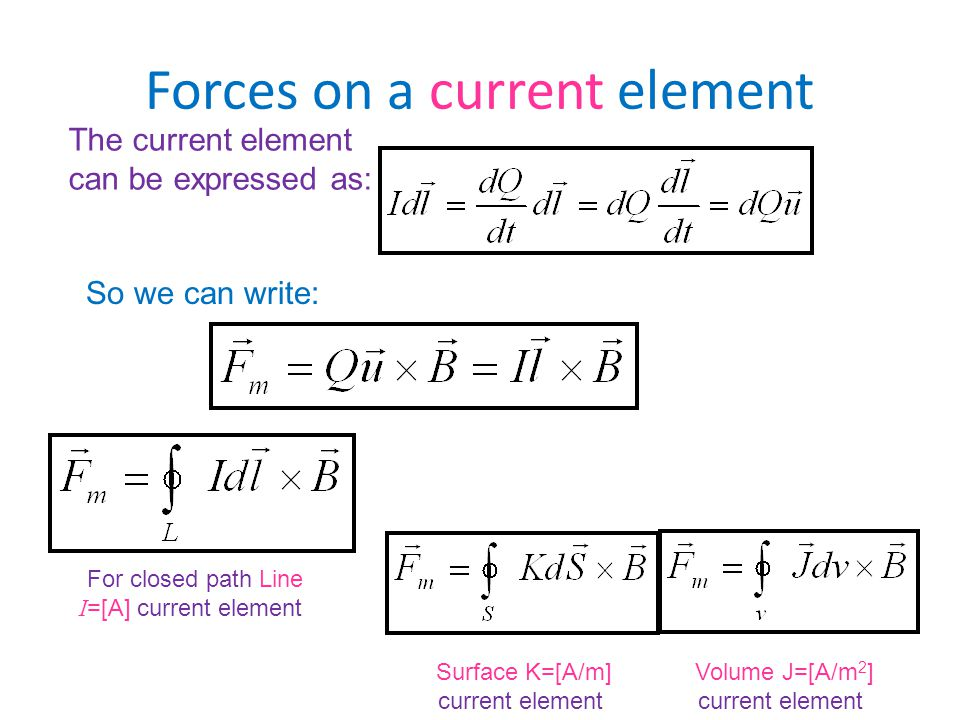 Forces on a current element