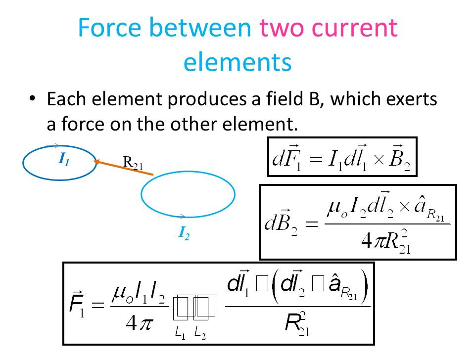 Force between two current elements