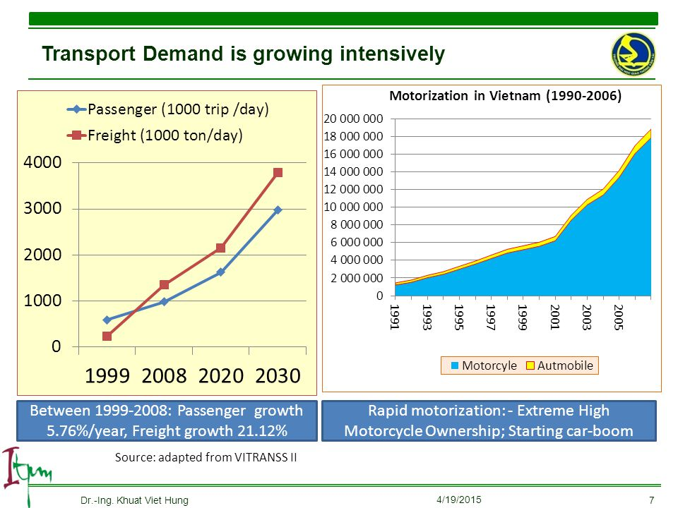 Transport Demand is growing intensively