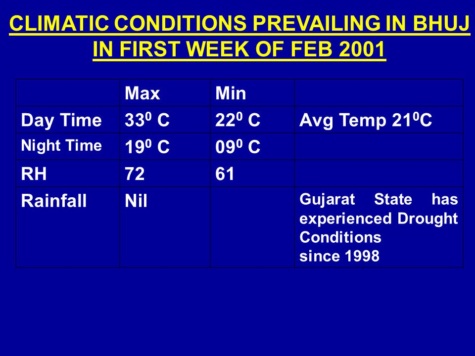 CLIMATIC CONDITIONS PREVAILING IN BHUJ