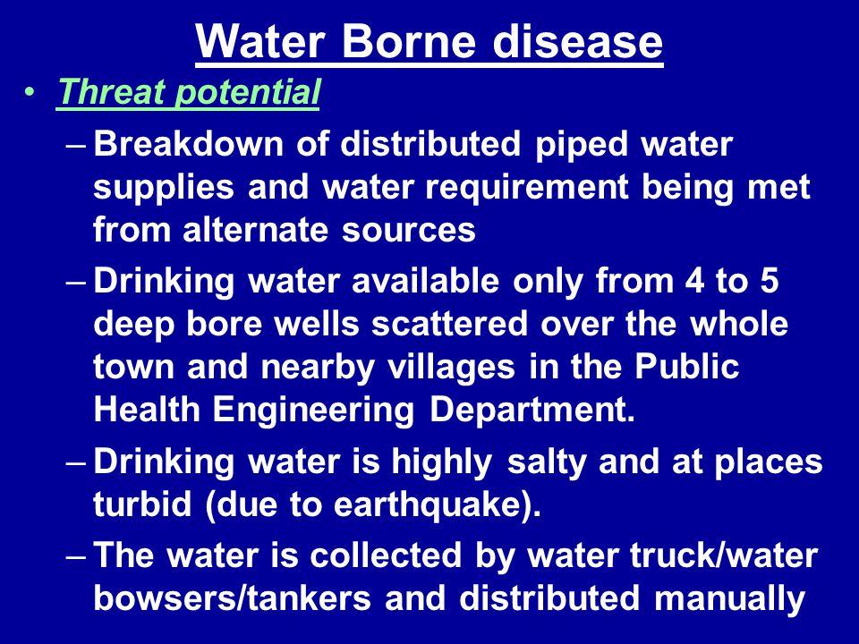 Water Borne disease Threat potential