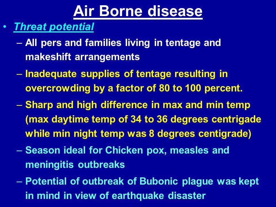 Air Borne disease Threat potential