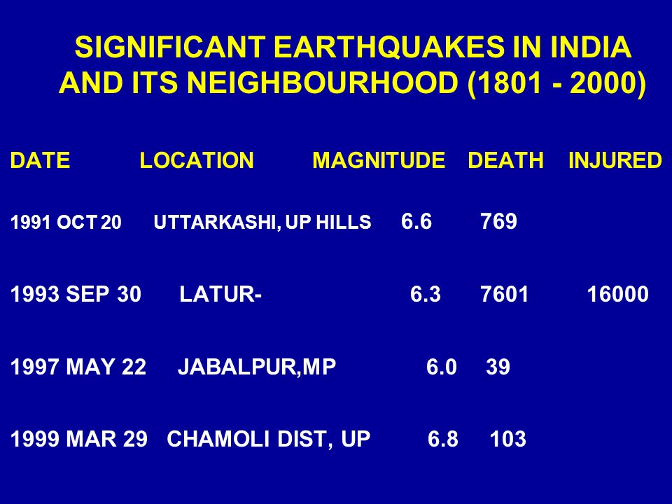 SIGNIFICANT EARTHQUAKES IN INDIA AND ITS NEIGHBOURHOOD (1801 - 2000)