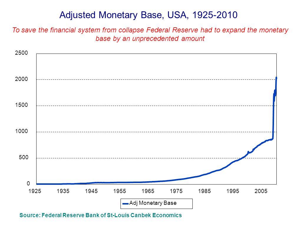 Adjusted Monetary Base, USA, 1925-2010