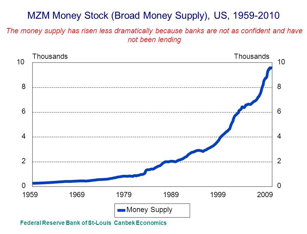 MZM Money Stock (Broad Money Supply), US, 1959-2010