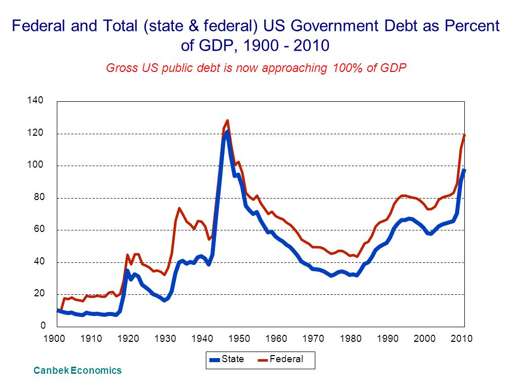 Gross US public debt is now approaching 100% of GDP