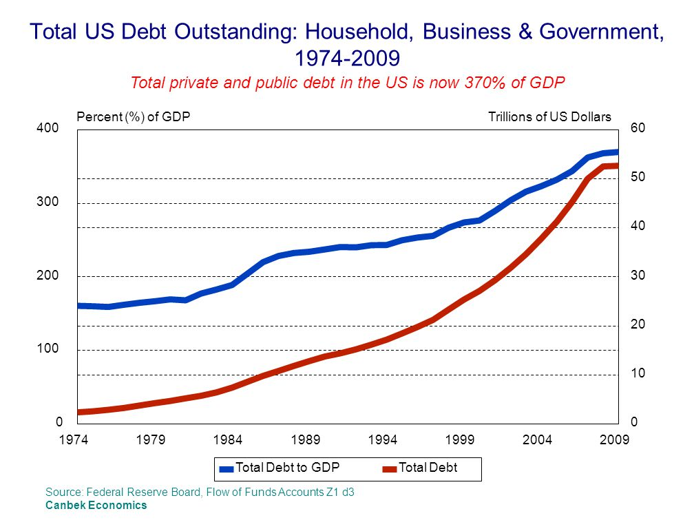 Total US Debt Outstanding: Household, Business & Government, 1974-2009
