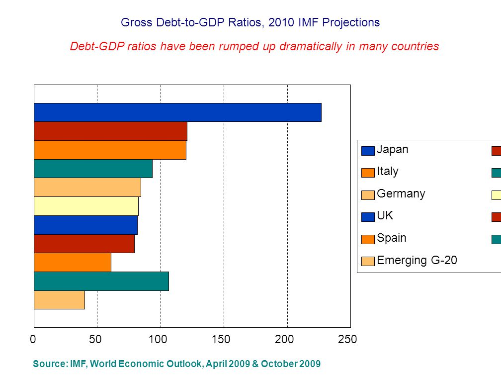 Gross Debt-to-GDP Ratios, 2010 IMF Projections