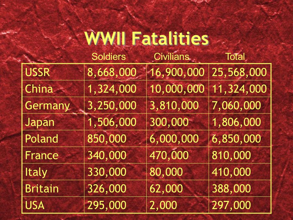 WWII Fatalities USSR 8,668,000 16,900,000 25,568,000 China 1,324,000