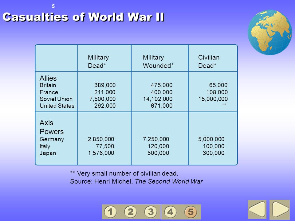 Casualties of World War II