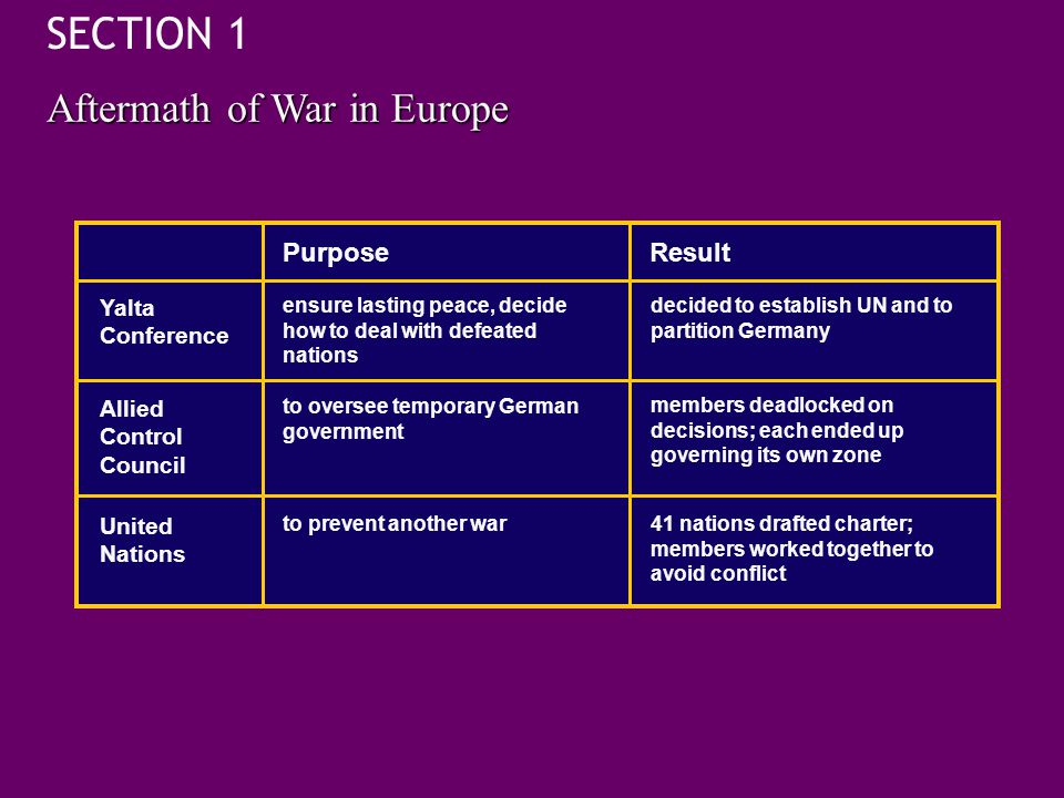 SECTION 1 Aftermath of War in Europe Purpose Result Yalta Conference
