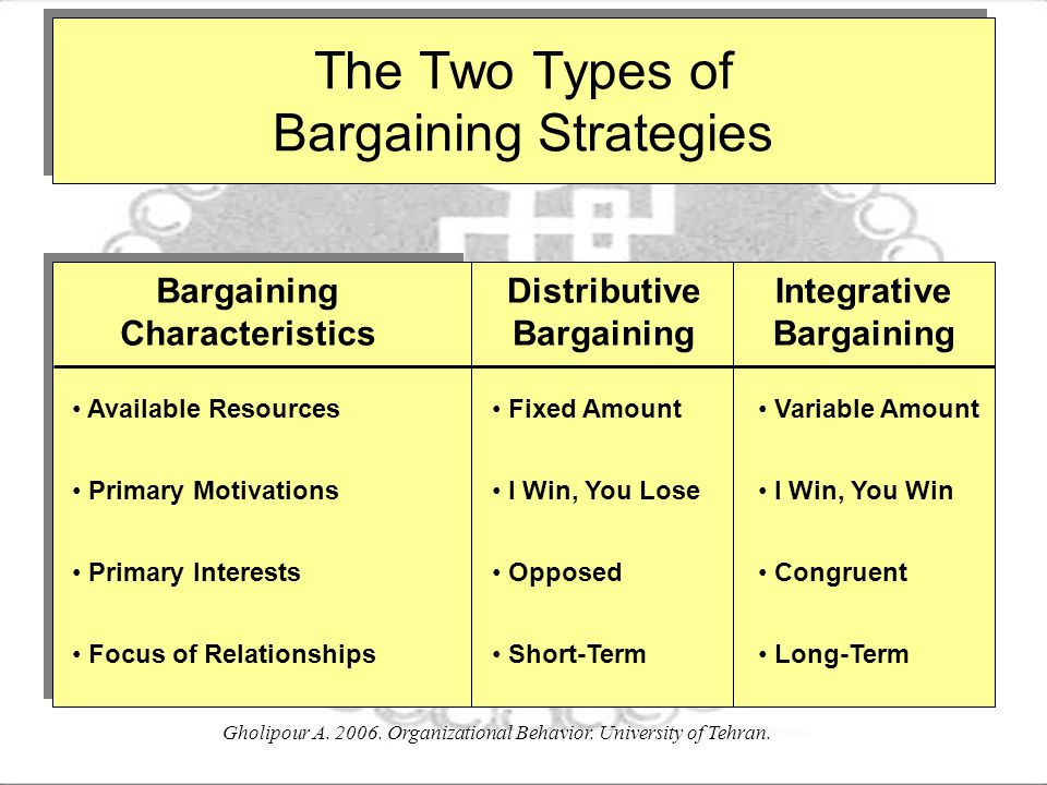 The Two Types of Bargaining Strategies
