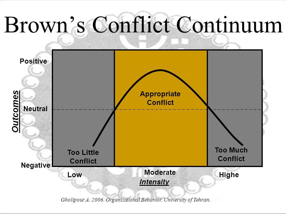 Brown's Conflict Continuum