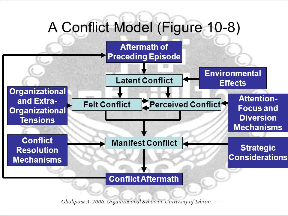 A Conflict Model (Figure 10-8)