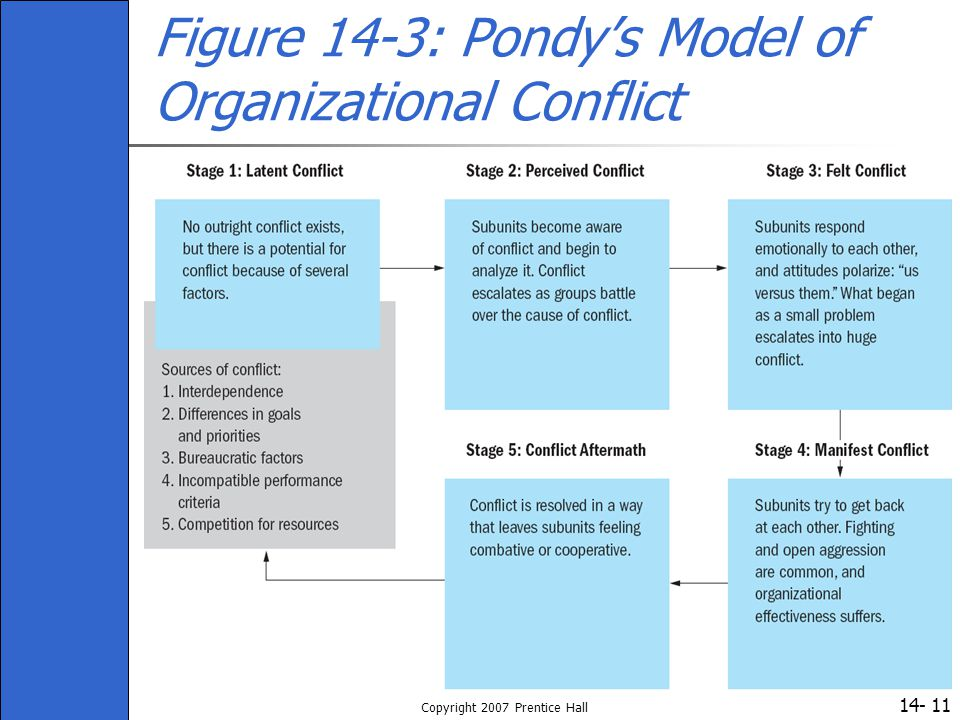 Figure 14-3: Pondy's Model of Organizational Conflict