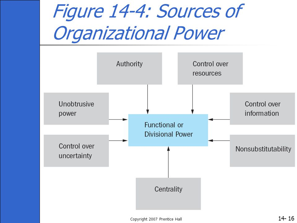Figure 14-4: Sources of Organizational Power