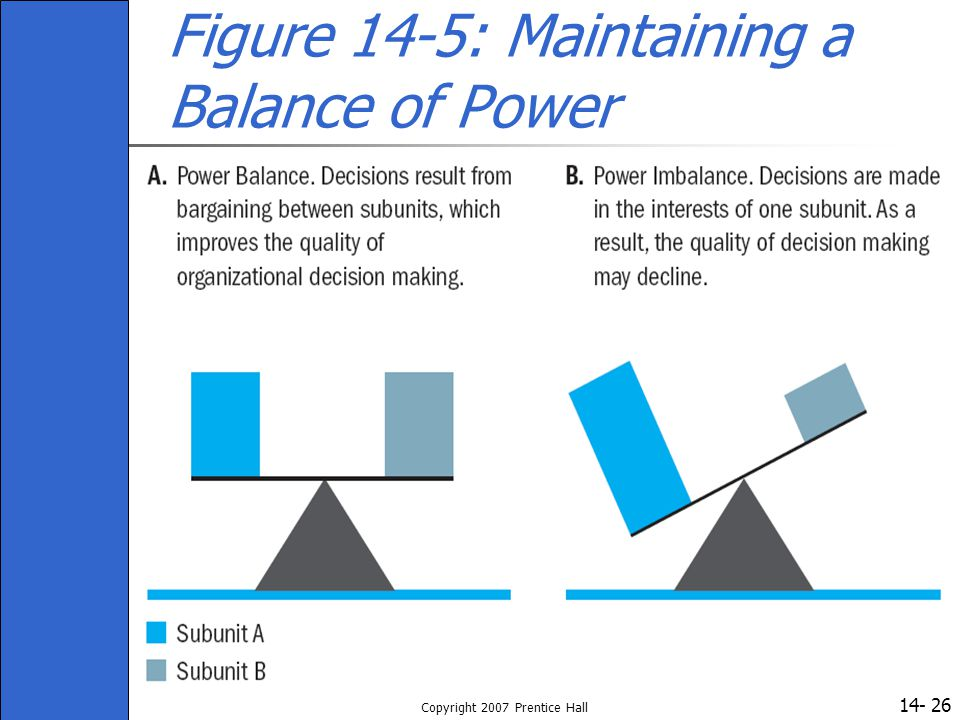 Figure 14-5: Maintaining a Balance of Power