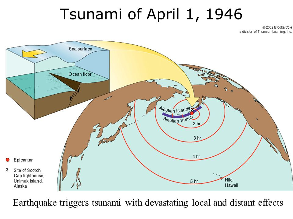 Tsunami of April 1, 1946 Earthquake triggers tsunami with devastating local and distant effects