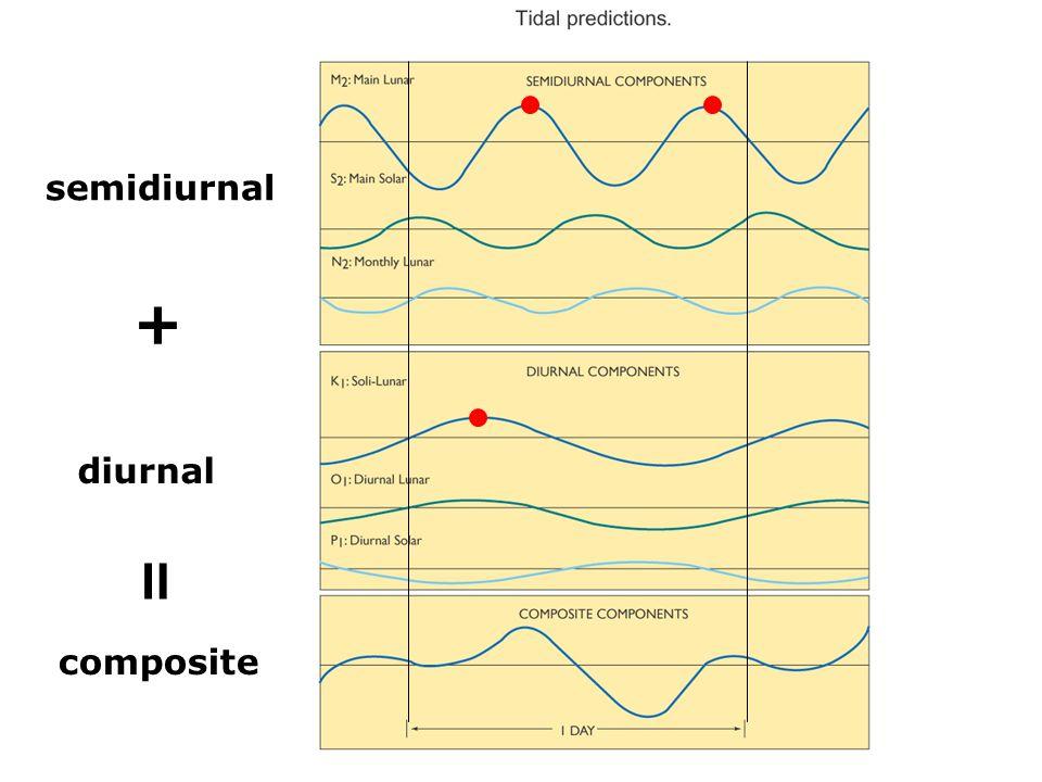 semidiurnal + diurnal = composite