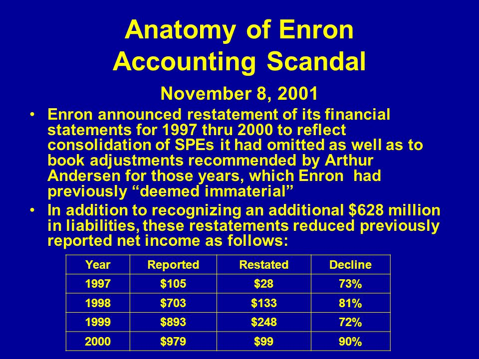 enron accounting scandal The enron accounting scandal happened nearly 15 years ago, but the announcement on thursday of a new accounting rule shows that its impact is still being felt in corporate america.