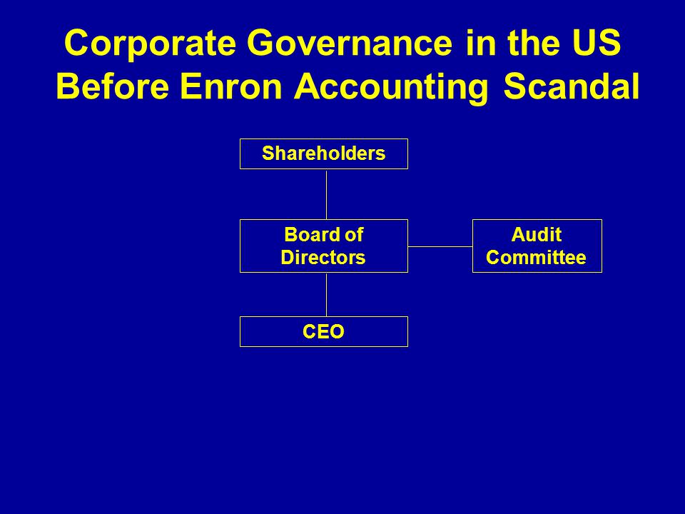 Corporate Governance in the US Before Enron Accounting Scandal