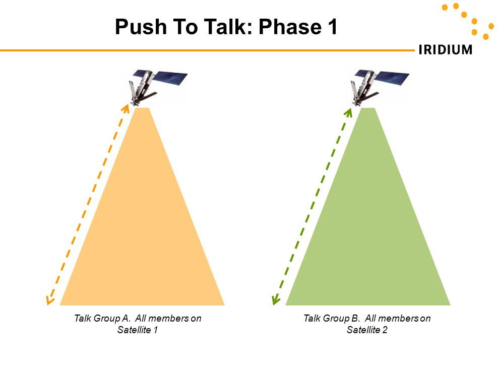 Push To Talk: Phase 1 Talk Group A. All members on Satellite 1