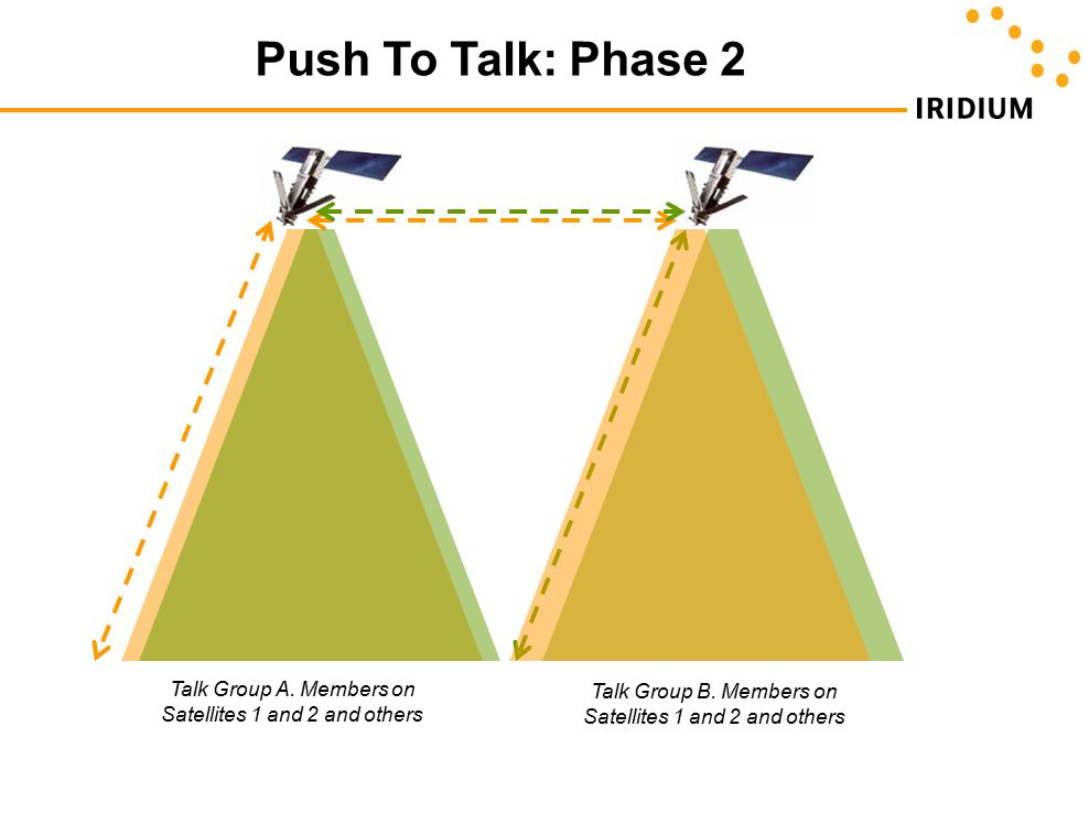 Push To Talk: Phase 2 Talk Group A. Members on Satellites 1 and 2 and others.