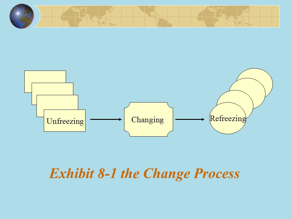 Exhibit 8-1 the Change Process