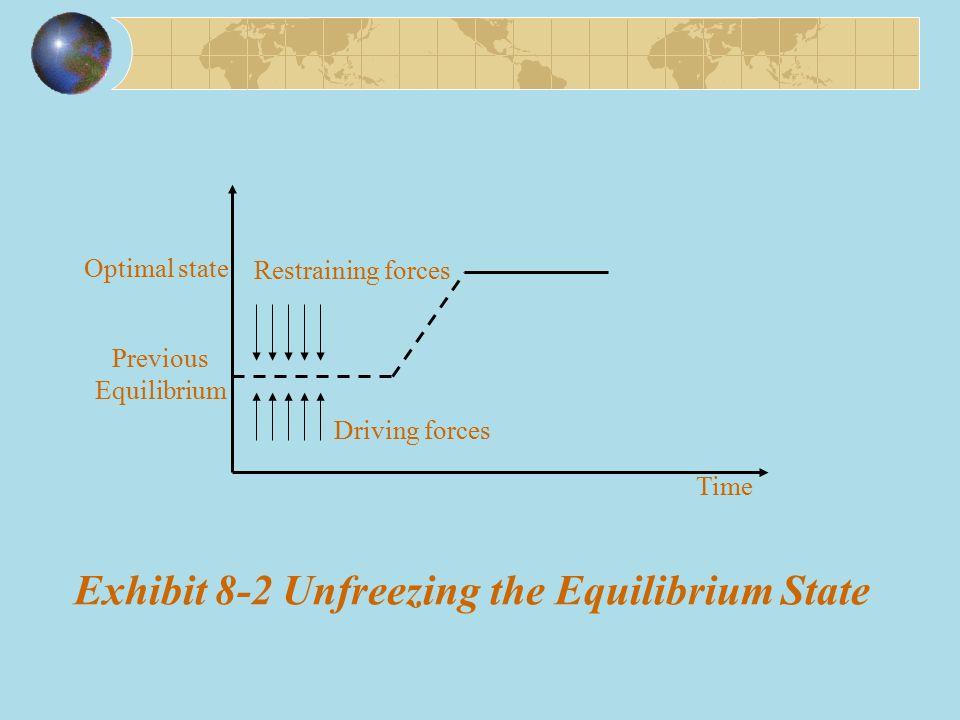 Exhibit 8-2 Unfreezing the Equilibrium State