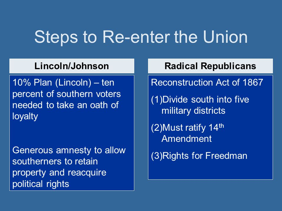 Steps to Re-enter the Union