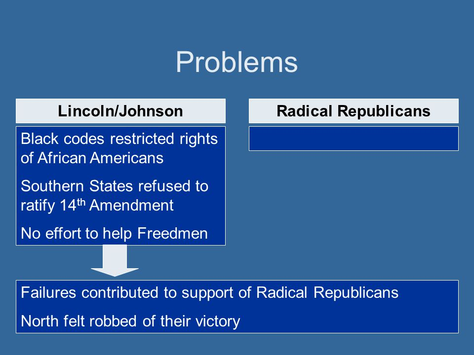 Problems Lincoln/Johnson Radical Republicans