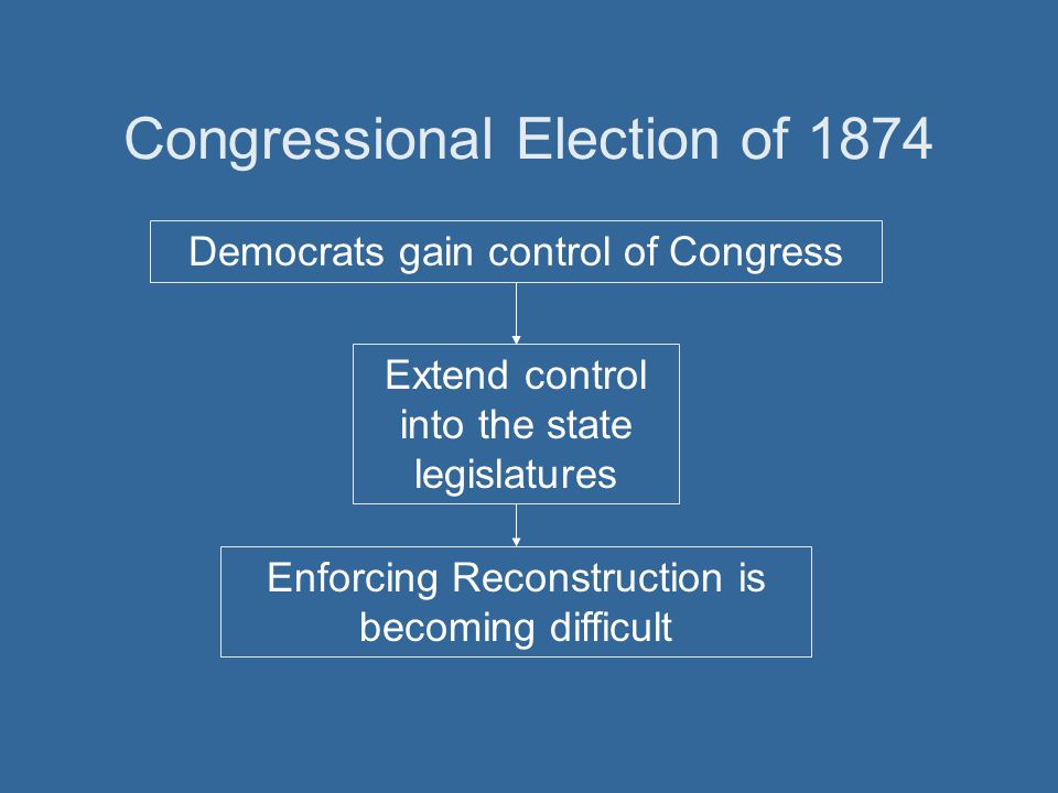 Congressional Election of 1874