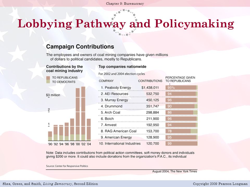 Lobbying Pathway and Policymaking