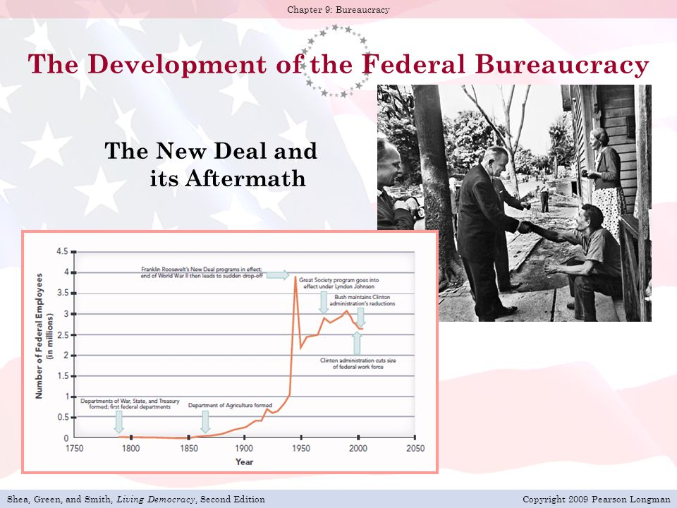The Development of the Federal Bureaucracy